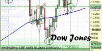 Sistema SUP para Dow Jones