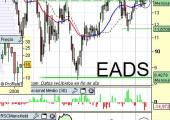 EADS a 1 de Marzo de 2010