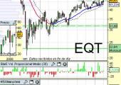 EQT Corp