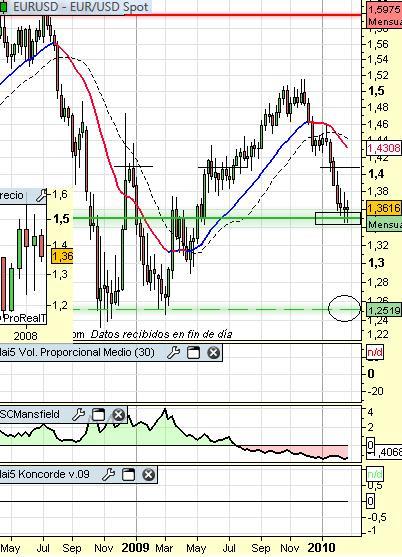 Euro Dolar a 1 de Marzo