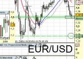 EuroDólar a 1 de Marzo