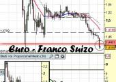 Análisis Euro-Franco Suizo