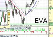 Análisis técnico de Ebro Puleva