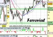 Análisis técnico de Ferrovial