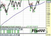 Análisis índice FTSE100