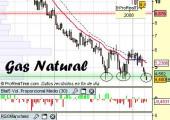 Análisis del gas natural
