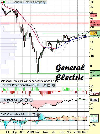 Análisis técnico de General Electric