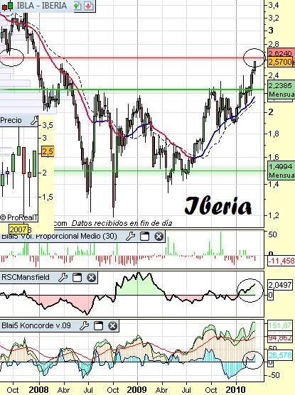 Análisis de Iberia
