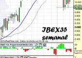 Análisis del Ibex35 en semanal