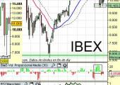 Análisis técnico Ibex35