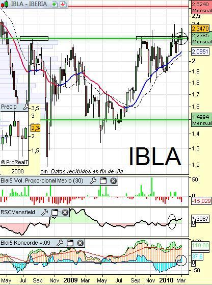 Análisis técnico de Iberia