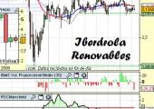 Análisis Técnico de Iberdrola Renovables