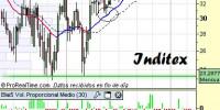 Análisis de Inditex