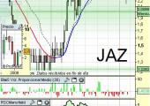 Aspecto técnico de Jazztel