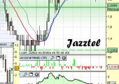 Análisis de Jazztel