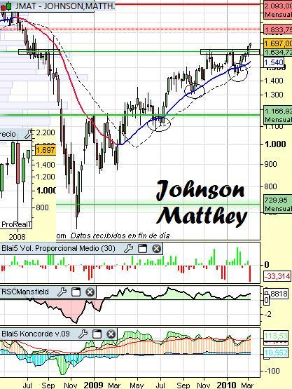 Análisis técnico de Johnson Matthey