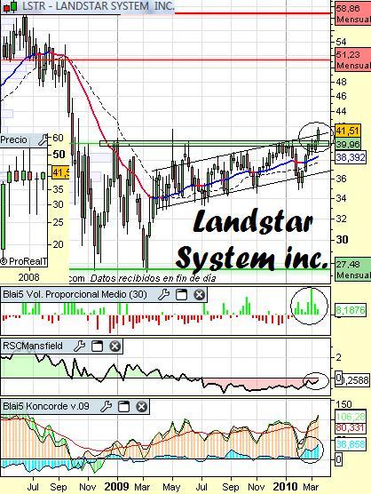 Análisis de Landstar Systems