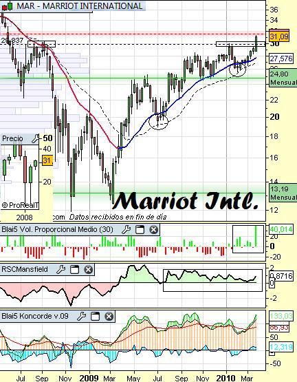 Análisis de Marriot Intl