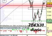 Análisis del IBEX35 en diario