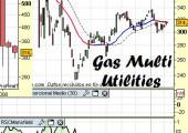 Análisis técnico de Gas Utilities
