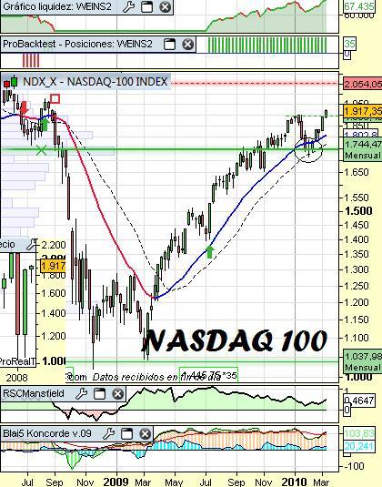 Análisis del Nasdaq100