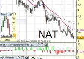 Analisis grafico de Natra