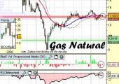 Análisis de Gas Natural