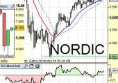 Situación de índices nórdicos