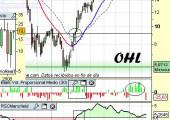 Análisis técnico de OHL