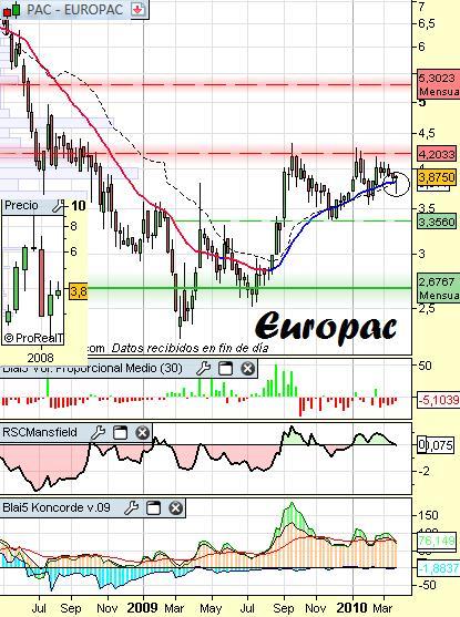 Análisis de Europac