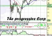 Análisis técnico de The Progressive