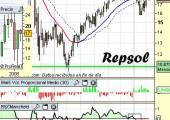 Análisis Técnico de Repsol