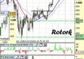 Análisis técnico de Rotork