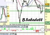 Análisis de B.Sabadell