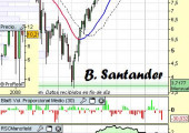 Análisis Técnico B.Santander