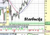 Análisis de Starbucks