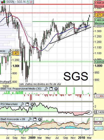 Análisis de SGS
