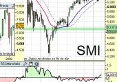 Situación SMI suizo