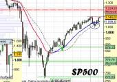 Análisis del SP500