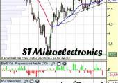 Análisis de STMicroelectronics