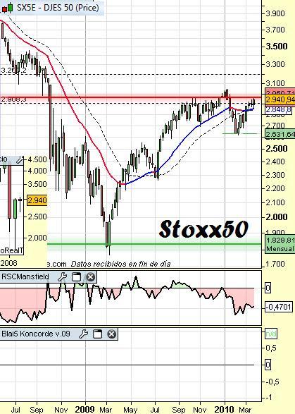 Análisis eurostoxx50