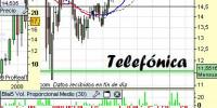 Análisis técnico de Telefónica