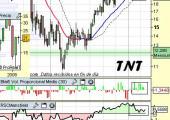 Análisis técnico de TNT