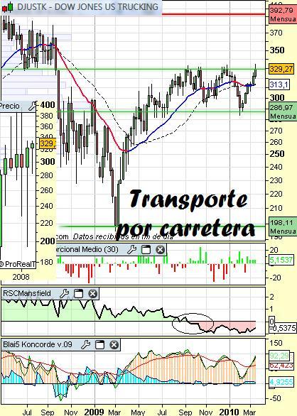 Sector tracking o transporte por carretera