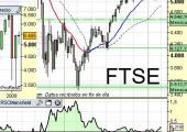 Situación FTSE100 a 2 de Marzo