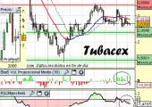 Análisis técnico de Tubacex