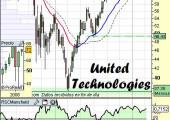 Análisis de United Techs
