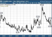 Análisis de la volatilidad VIX