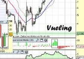 Análisis técnico de Vueling