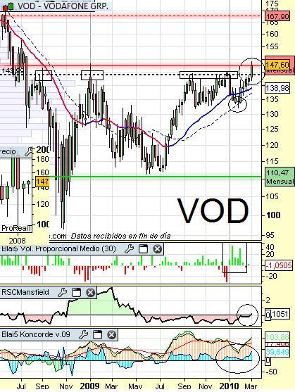 Análisis de Vodafone